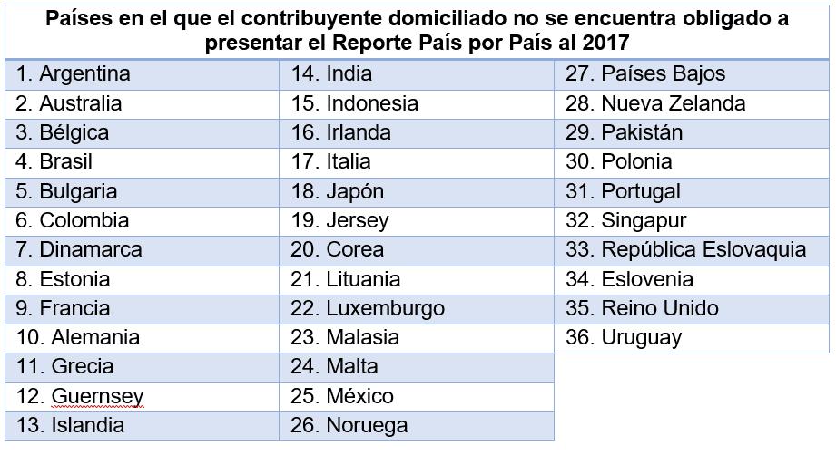 Prorrogan la Declaración Jurada informativa Reporte País por País