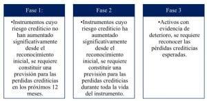 NIIF 9 INSTRUMENTOS FINANCIEROS - DETERIORO