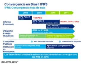 convergencia Brasil IFRS